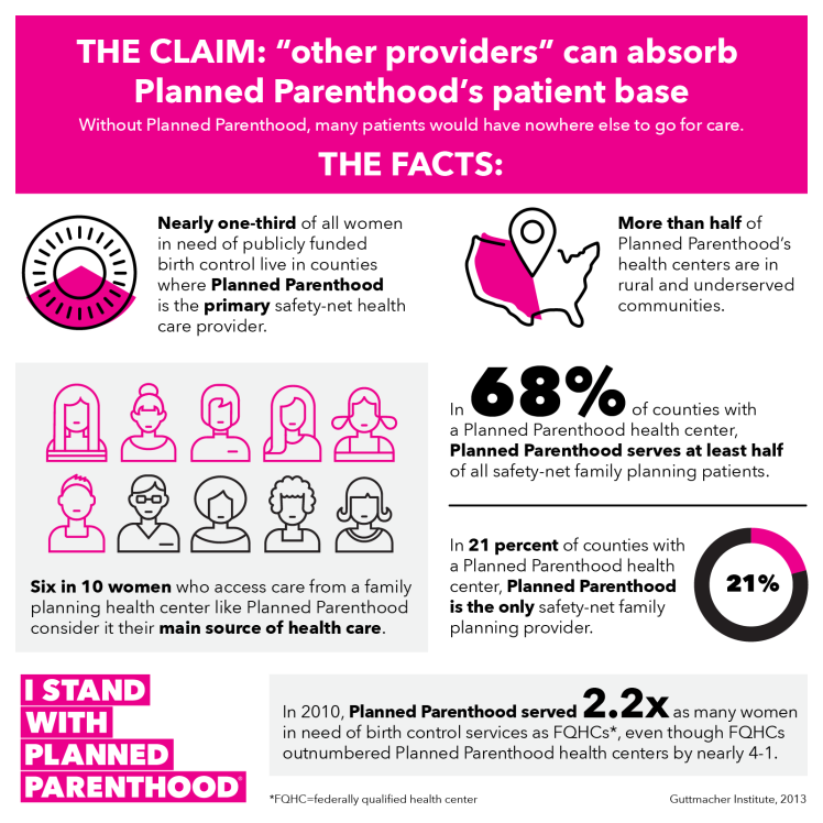 other-providers-cannot-absorb-patients-if-planned-parenthood-defunded